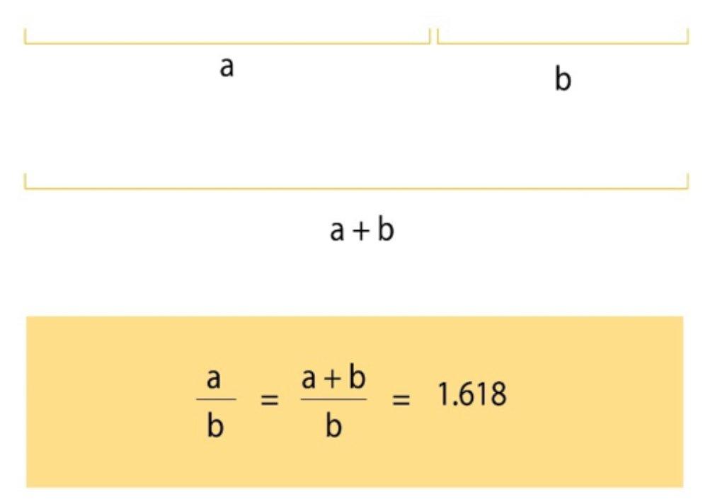 Golden Mean math formula