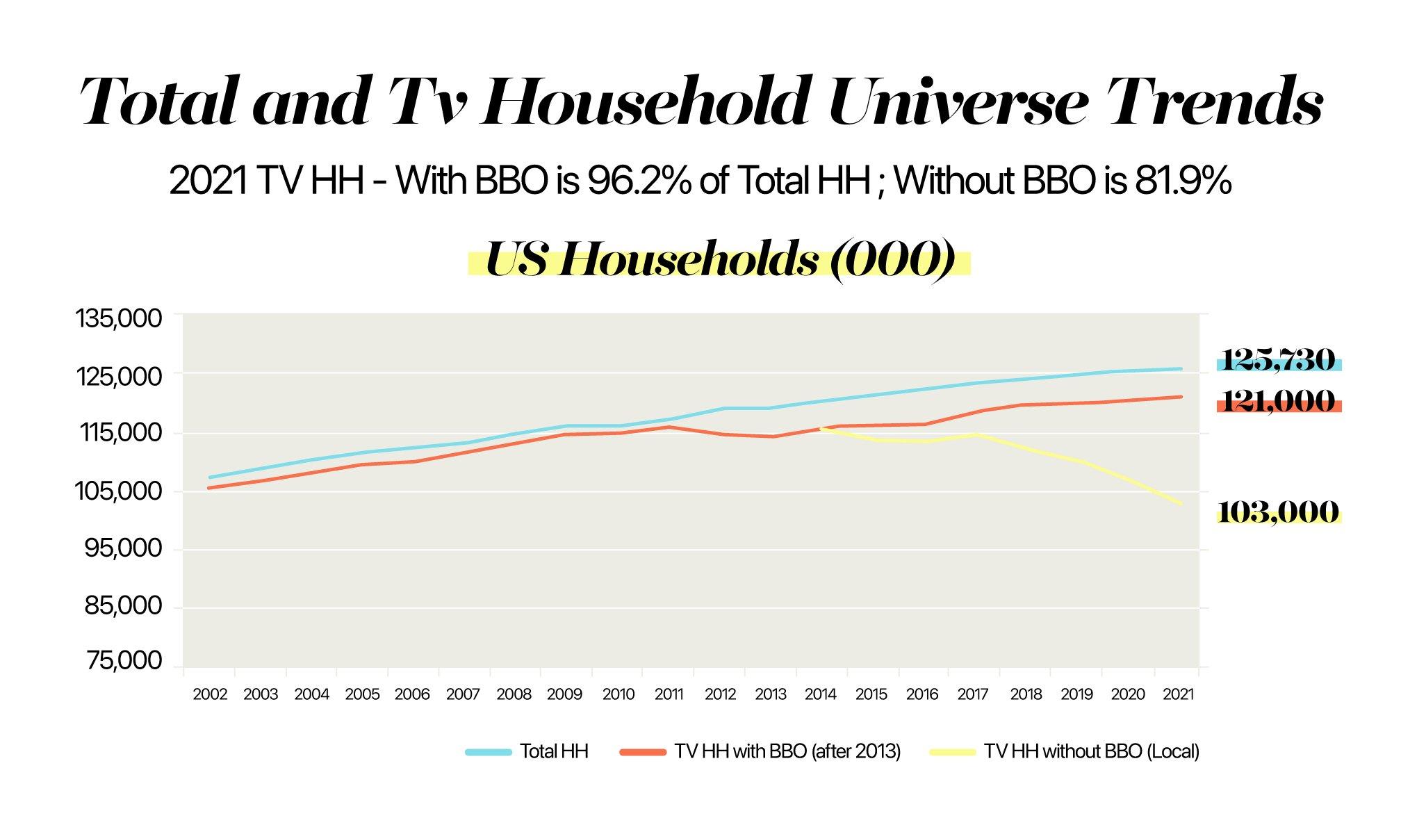 TV Viewership Change